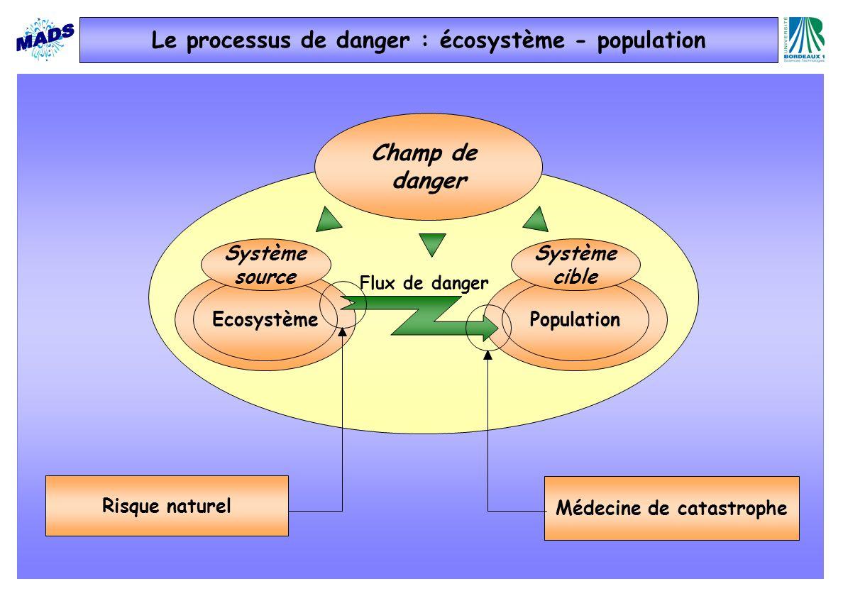Médecine de catastrophe Champ de danger EcosystèmePopulation Système source Système cible Flux de danger Risque naturel Le processus de danger : écosystème - population