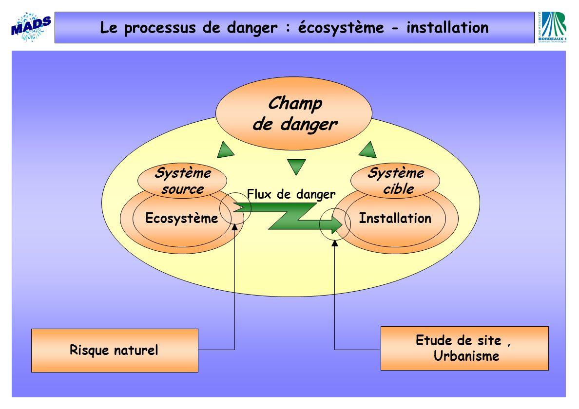 Etude de site, Urbanisme Champ de danger EcosystèmeInstallation Système source Système cible Flux de danger Risque naturel Le processus de danger : éc