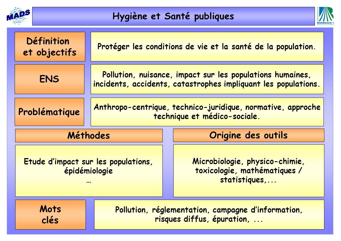 Définition et objectifs Protéger les conditions de vie et la santé de la population. ENS Pollution, nuisance, impact sur les populations humaines, inc