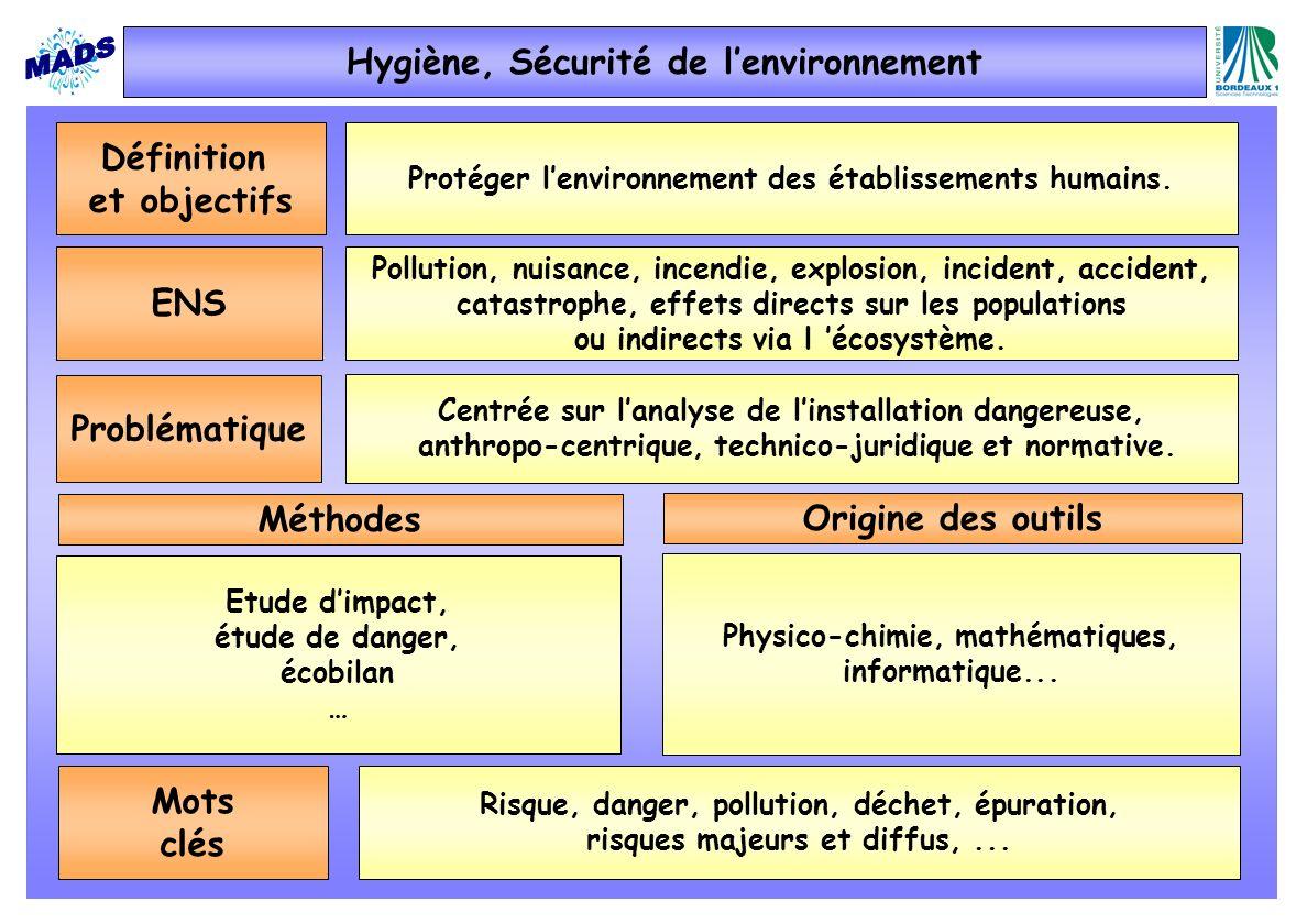 Définition et objectifs Protéger lenvironnement des établissements humains. ENS Pollution, nuisance, incendie, explosion, incident, accident, catastro