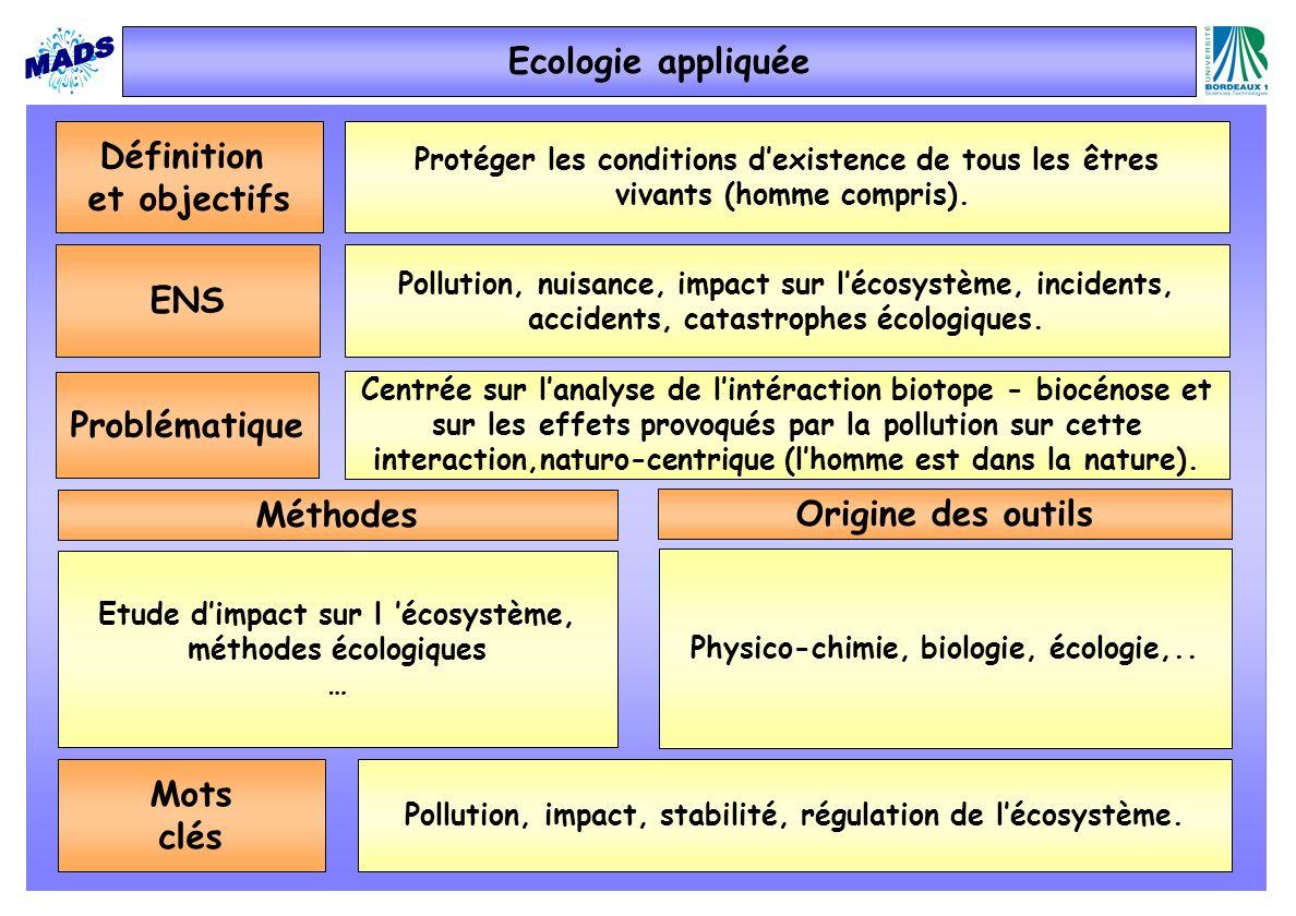 Définition et objectifs Protéger les conditions dexistence de tous les êtres vivants (homme compris). ENS Pollution, nuisance, impact sur lécosystème,