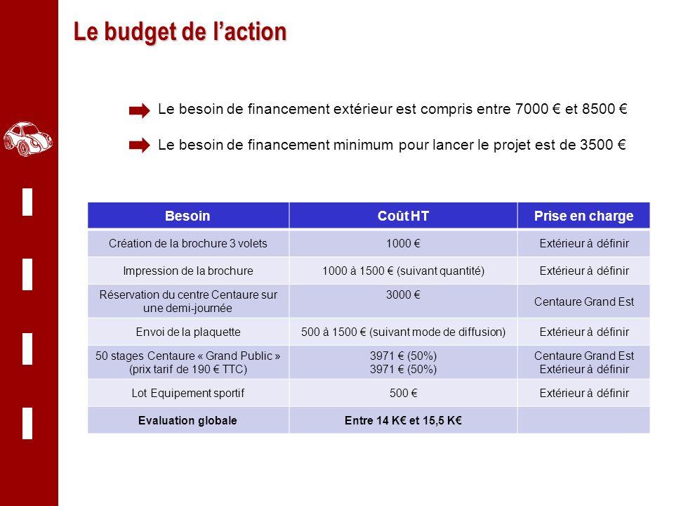 Centaure Grand Est Le budget de laction Le besoin de financement extérieur est compris entre 7000 et 8500 Le besoin de financement minimum pour lancer
