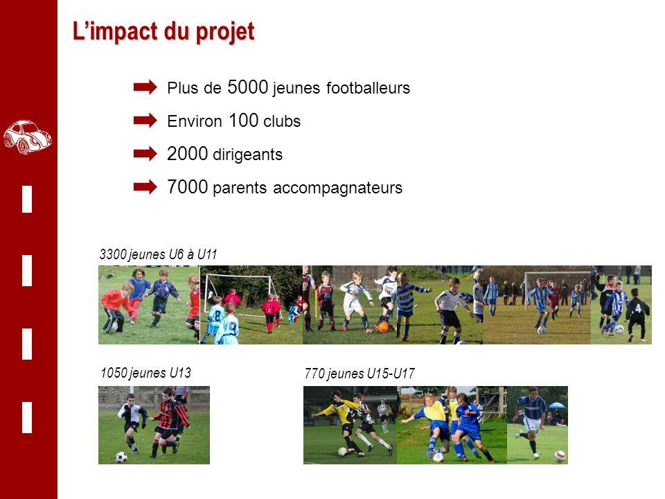 Centaure Grand Est Limpact du projet 3300 jeunes U6 à U11 1050 jeunes U13 770 jeunes U15-U17 Plus de 5000 jeunes footballeurs Environ 100 clubs 2000 d