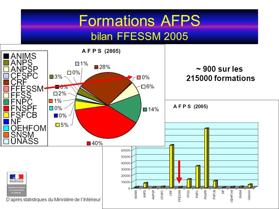 Formations AFPS bilan FFESSM 2005 ~ 900 sur les 215000 formations Daprès statistiques du Ministère de lIntérieur