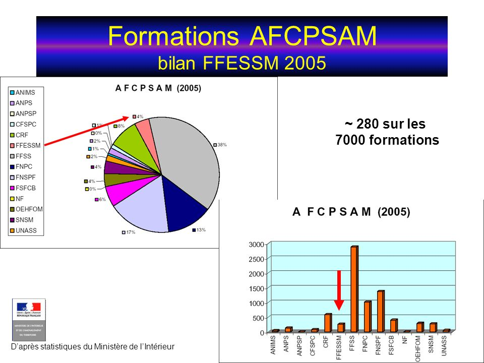 Formations AFCPSAM bilan FFESSM 2005 ~ 280 sur les 7000 formations Daprès statistiques du Ministère de lIntérieur