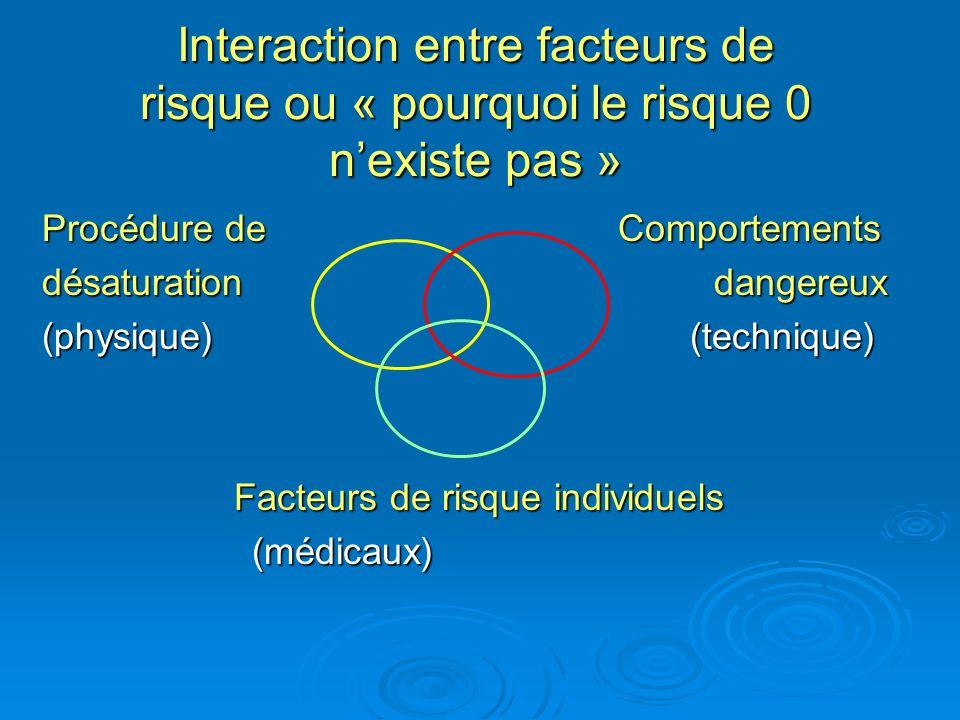 Interaction entre facteurs de risque ou « pourquoi le risque 0 nexiste pas » Procédure de Comportements désaturationdangereux (physique) (technique) F