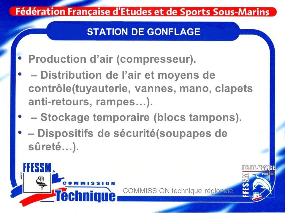 COMMISSION technique régionale STATION DE GONFLAGE Production dair (compresseur). – Distribution de lair et moyens de contrôle(tuyauterie, vannes, man