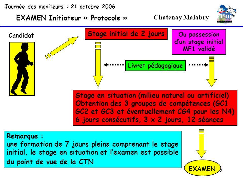 13 Chatenay Malabry Journée des moniteurs : 21 octobre 2006 EXAMEN Initiateur « Protocole » Candidat Stage initial de 2 jours Livret pédagogique Stage