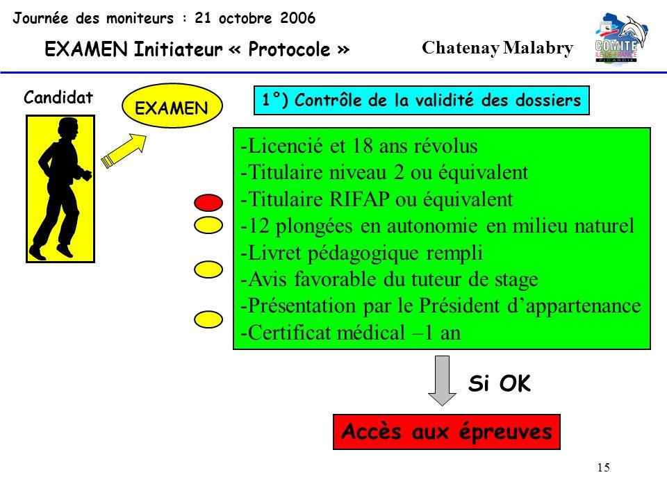 15 Chatenay Malabry Journée des moniteurs : 21 octobre 2006 EXAMEN Initiateur « Protocole » Candidat EXAMEN 1°) Contrôle de la validité des dossiers -