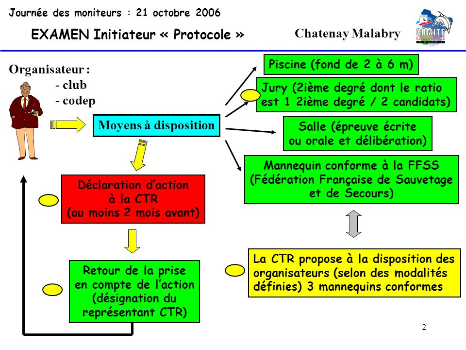 63 Chatenay Malabry Journée des moniteurs : 21 octobre 2006 EXAMEN Initiateur « Protocole » Réglementation Épreuve écrite ou orale sur la réglementation appliquée aux prérogatives de linitiateur de club.
