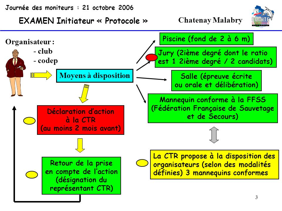 64 2 Chatenay Malabry Organisateur : - club - codep Délibérations du jury Journée des moniteurs : 21 octobre 2006 EXAMEN Initiateur « Protocole » Après la session Rappel du représentant CTR des conditions délimination des candidats.