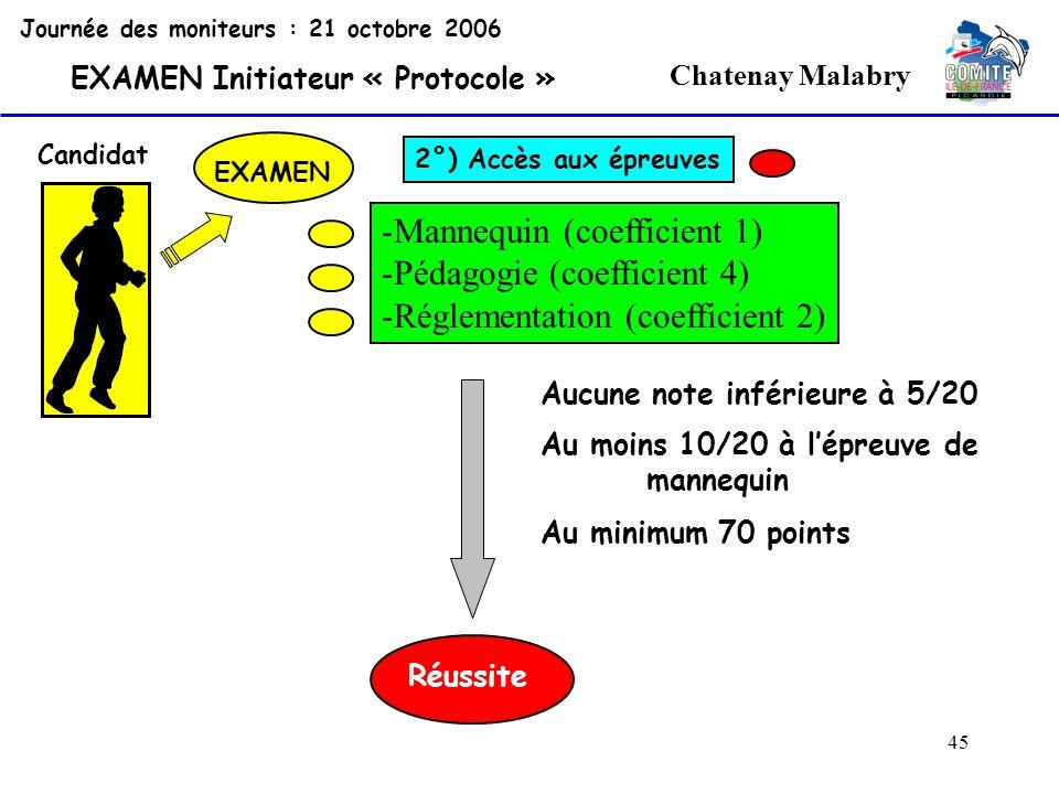 45 Chatenay Malabry Journée des moniteurs : 21 octobre 2006 EXAMEN Initiateur « Protocole » Candidat EXAMEN 2°) Accès aux épreuves -Mannequin (coeffic
