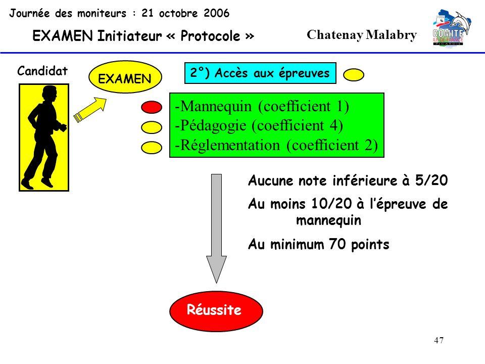 47 Chatenay Malabry Journée des moniteurs : 21 octobre 2006 EXAMEN Initiateur « Protocole » Candidat EXAMEN 2°) Accès aux épreuves -Mannequin (coeffic