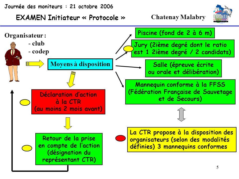 46 Chatenay Malabry Journée des moniteurs : 21 octobre 2006 EXAMEN Initiateur « Protocole » 2°) Accès aux épreuves Une fois toutes les vérifications administratives faites et une fois que le programme de lexamen (timing) est validé par le représentant CTR, la session peut commencer.