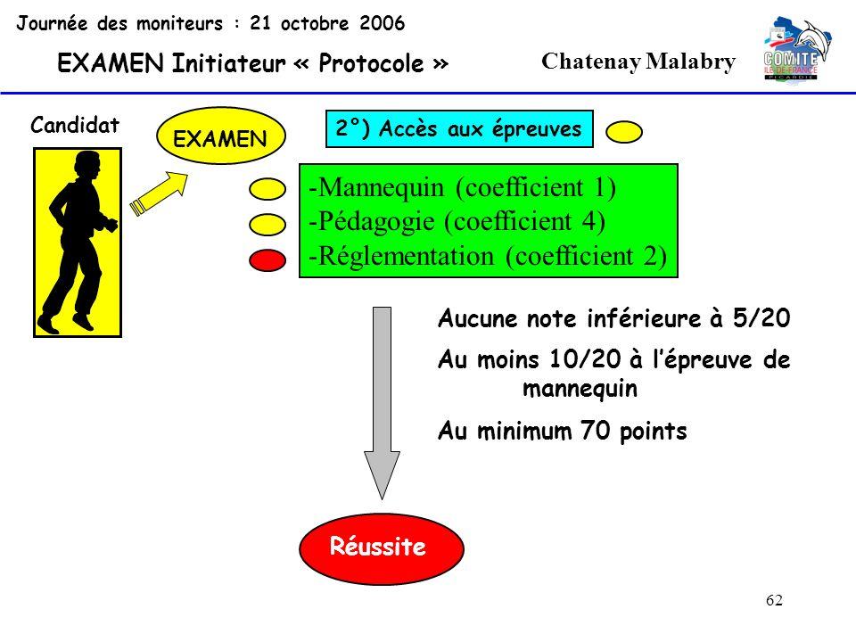62 Chatenay Malabry Journée des moniteurs : 21 octobre 2006 EXAMEN Initiateur « Protocole » Candidat EXAMEN 2°) Accès aux épreuves -Mannequin (coeffic