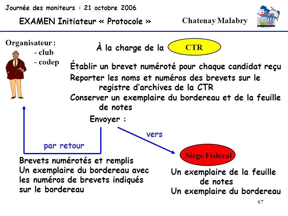 67 Chatenay Malabry Organisateur : - club - codep Journée des moniteurs : 21 octobre 2006 EXAMEN Initiateur « Protocole » CTR Établir un brevet numéro