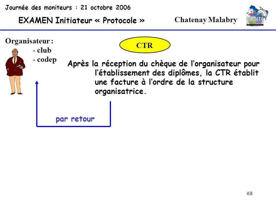 68 Chatenay Malabry Organisateur : - club - codep Journée des moniteurs : 21 octobre 2006 EXAMEN Initiateur « Protocole » CTR Après la réception du ch
