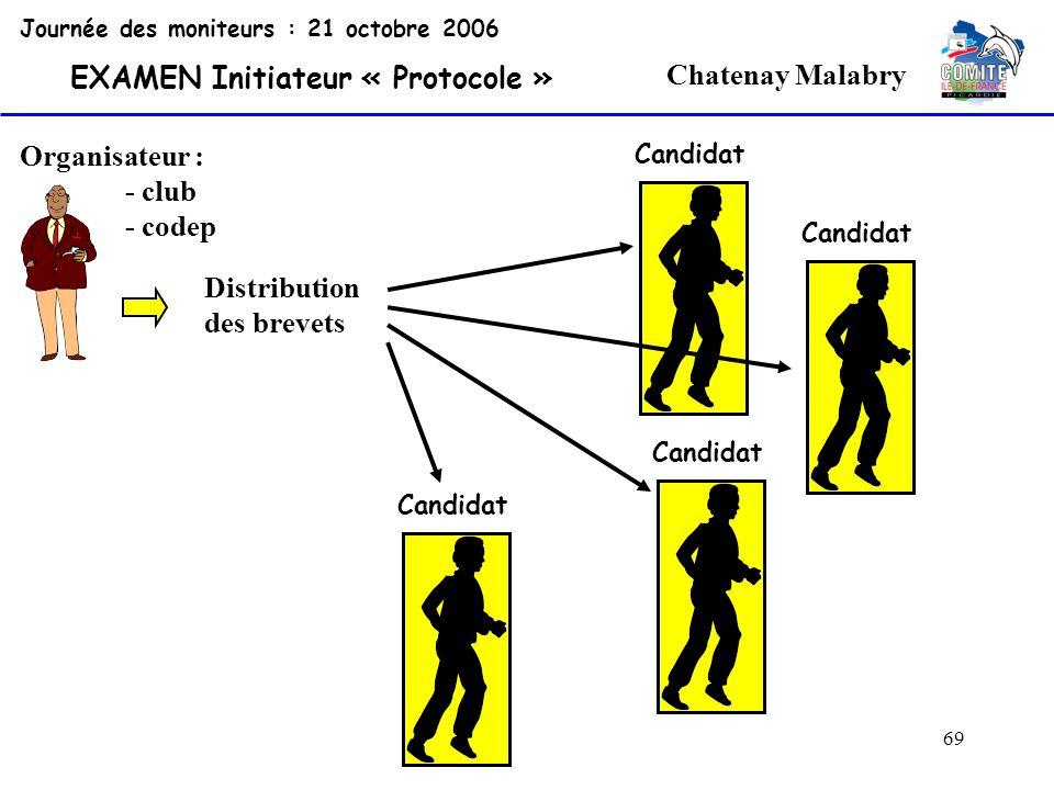 69 Chatenay Malabry Organisateur : - club - codep Journée des moniteurs : 21 octobre 2006 EXAMEN Initiateur « Protocole » Candidat Distribution des br