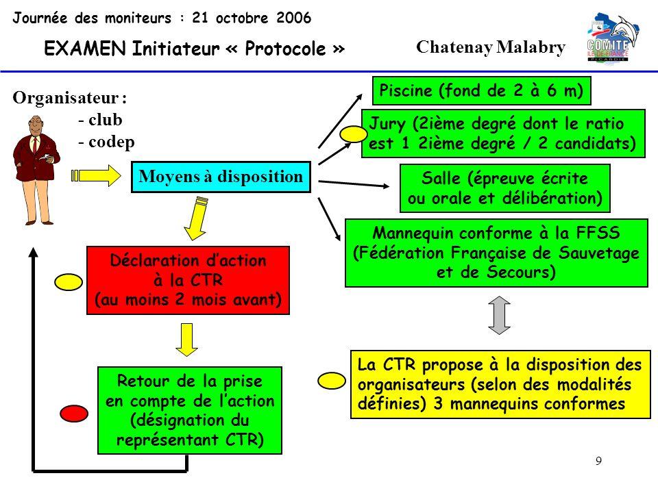 10 Chatenay Malabry Journée des moniteurs : 21 octobre 2006 EXAMEN Initiateur « Protocole » Retour de la prise en compte de laction (désignation du représentant CTR) Une fois le représentant CTR désigné, un courrier de la CTR est envoyé à lorganisateur pour confirmer le nom de ce représentant.