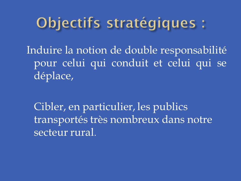 Induire la notion de double responsabilité pour celui qui conduit et celui qui se déplace, Cibler, en particulier, les publics transportés très nombreux dans notre secteur rural.