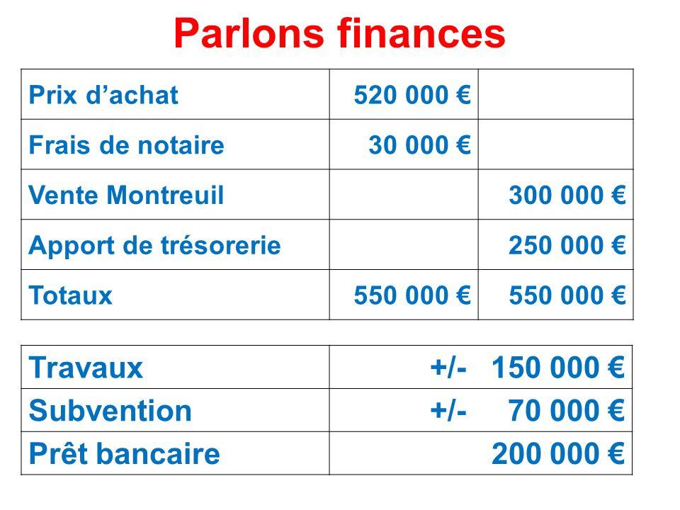 Parlons finances Prix dachat520 000 Frais de notaire30 000 Vente Montreuil300 000 Apport de trésorerie250 000 Totaux550 000 Travaux+/- 150 000 Subvent