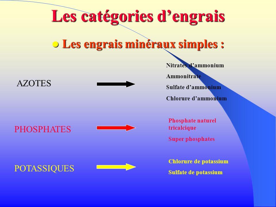 Les catégories dengrais Les engrais minéraux simples : Les engrais minéraux simples : AZOTES PHOSPHATES POTASSIQUES Nitrates dammonium Ammonitrate Sul
