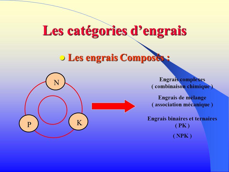 Les catégories dengrais Les engrais Composés : Les engrais Composés : P N K Engrais complexes ( combinaison chimique ) Engrais de mélange ( associatio