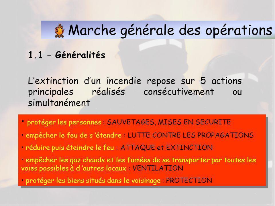 Document réalisé par le service SPV CS Belfort Nord