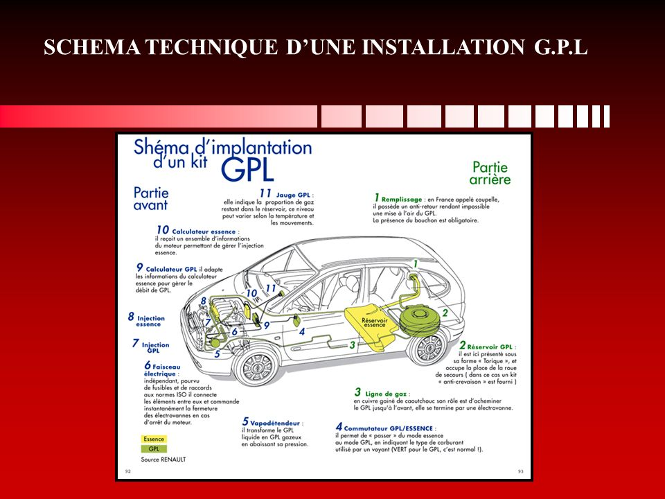 SCHEMA TECHNIQUE DUNE INSTALLATION G.P.L