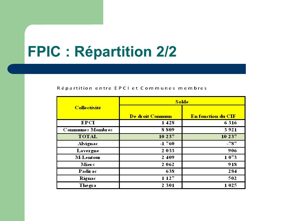 FPIC : Répartition 2/2