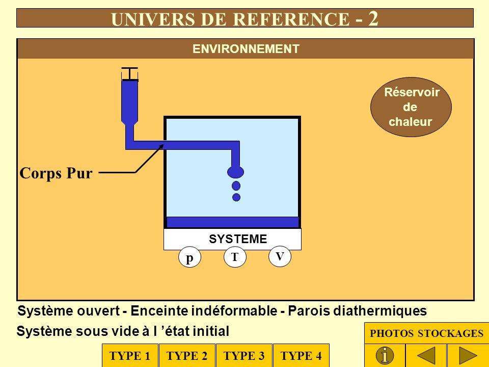 Réservoir de travail Réservoir de chaleur ENVIRONNEMENT UNIVERS DE REFERENCE - 1 p T V CORPS PUR (1 mole) Système fermé - Enceinte déformable - Parois