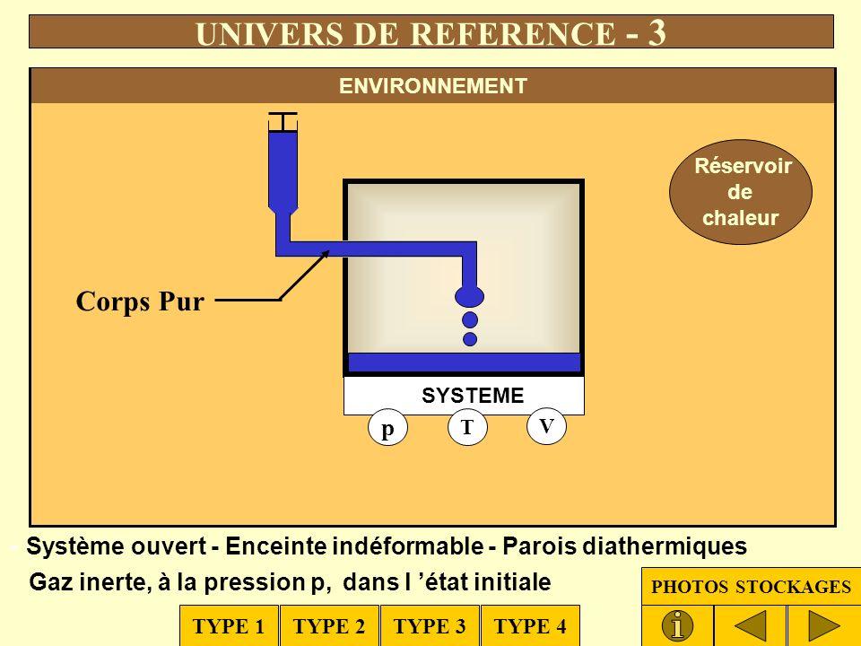 Réservoir de chaleur p T V SYSTEME Système ouvert - Enceinte indéformable - Parois diathermiques Système sous vide à l état initial Corps Pur UNIVERS