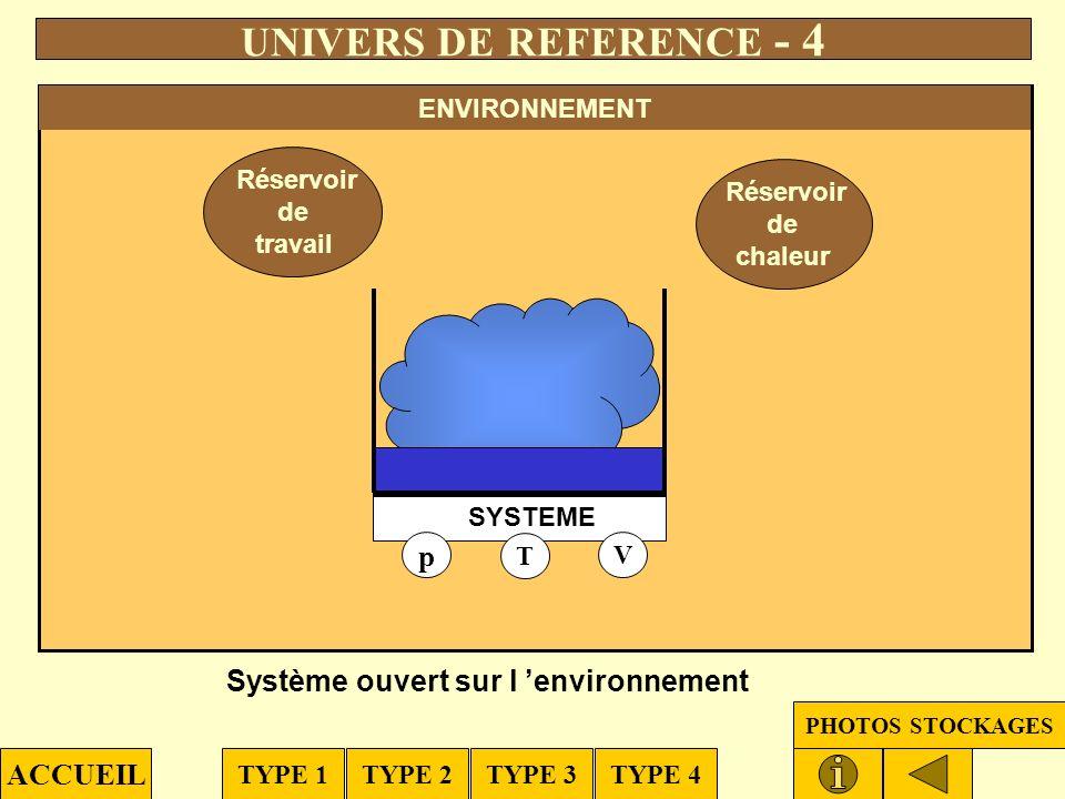 Réservoir de chaleur Corps Pur - Système ouvert - Enceinte indéformable - Parois diathermiques Gaz inerte, à la pression p, dans l état initiale UNIVE