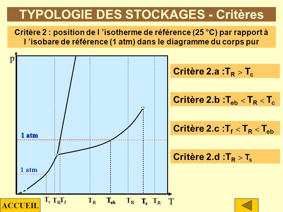 p T ptpt TYPOLOGIE DES STOCKAGES - Critères Critère 1 : position de l isobare de référence (1 atm) dans le diagramme du corps pur Critère 1.a : p t p