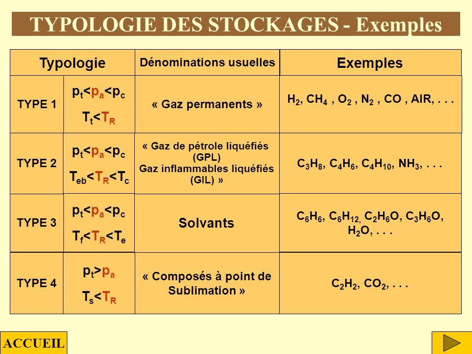 p T TYPOLOGIE DES STOCKAGES - Critères Critère 2 : position de l isotherme de référence (25 °C) par rapport à l isobare de référence (1 atm) dans le d