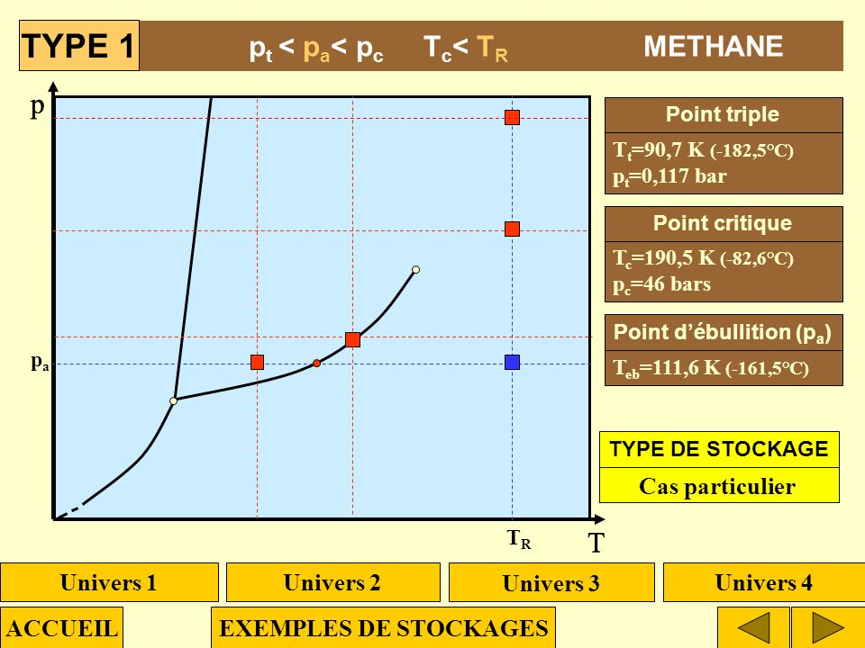 p T ptpt TtTt pcpc TcTc TRTR papa p t < p a < p c T c < T R METHANE T t = 90,7 K (-182,5°C) p t = 0,117 bar T eb = 111,6 K (-161,5°C) T c = 190,5 K (-