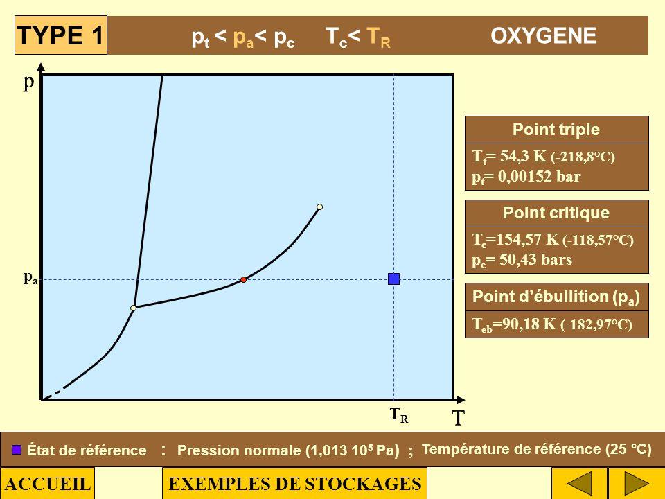 p T papa TRTR p T Sous pression TYPE DE STOCKAGE T t =90,7 K (-182,5°C) p t =0,117 bar T eb =111,6 K (-161,5°C) T c =190,5 K (-82,6°C) p c =46 bars Po