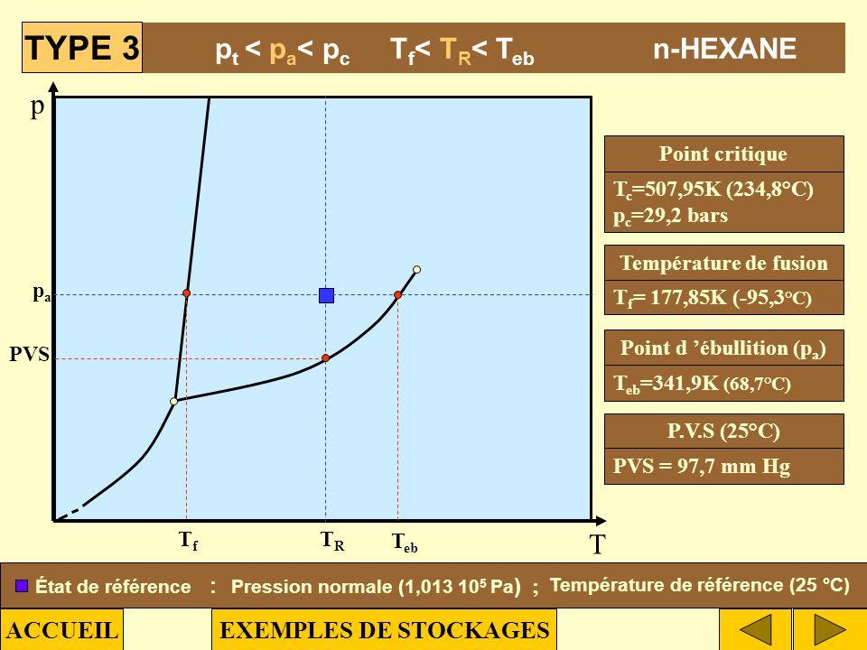 p T TRTR papa TfTf T eb PVS T c =647,2K (374,1°C) p c =221,3 bars Point critique T f = 273,15 K (0 °C) Température de fusion T eb =373,15 K (100°C) Po
