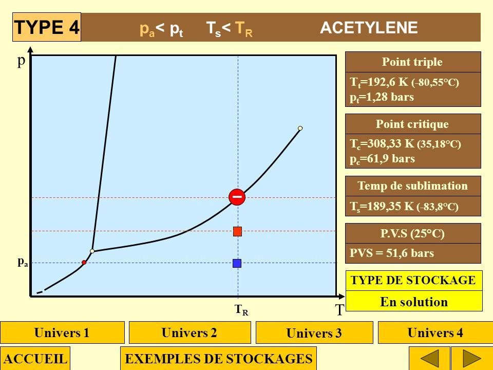 p T ptpt TtTt pcpc TcTc T t =192,6 K (-80,55°C) p t =1,28 bars T s =189,35 K (-83,8°C) T c =308,33 K (35,18°C) p c =61,9 bars Point triple Temp de sub