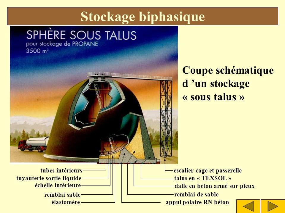 Sphère biphasique Stockage biphasique SOMMAIRE