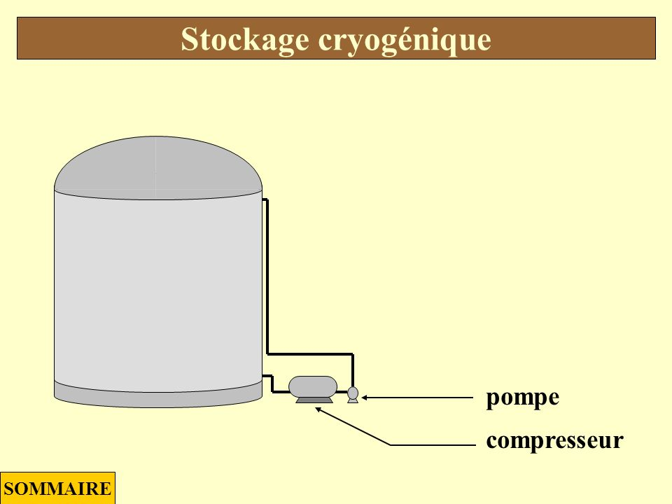 Cylindre horizontal Stockage biphasique SOMMAIRE