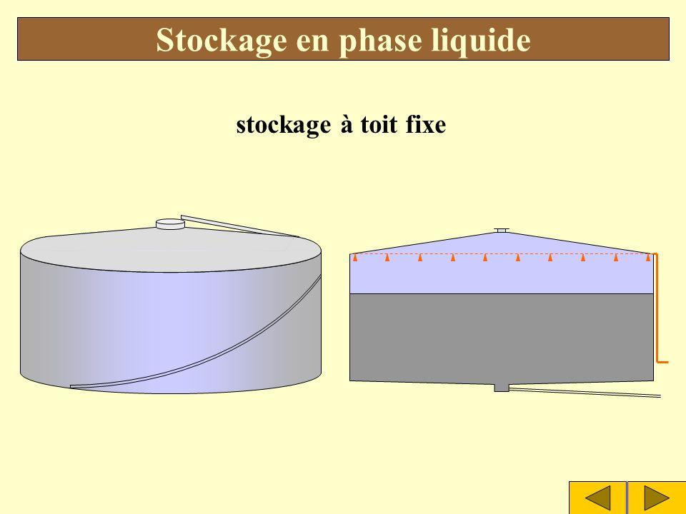stockages à toit fixe Stockage en phase liquide SOMMAIRE