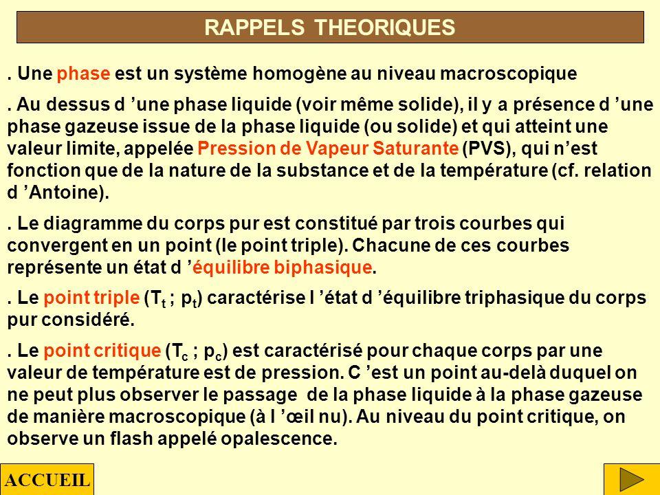 p T pcpc TcTc ptpt TtTt T t =134,86 K (-138,29°C) p t =4.10 -6 bars T c =425,18 K (152°C) p c =38 bars Point triple Point débullition (p a ) Point critique P.V.S (25°C) PVS = 2,3 bars T eb =272,65 K (-0,5°C) PVS TRTR 1 atm papa T eb papa p t < p a < p c T eb < T R < T c BUTANE TYPE 2 État de référence : Pression normale (1,013 10 5 Pa ) ; Température de référence (25 °C) ACCUEILEXEMPLES DE STOCKAGES