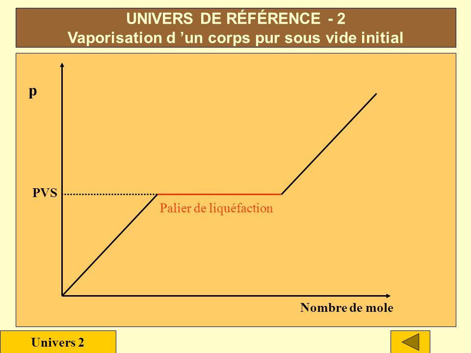 - Système ouvert - Enceinte indéformable - Parois diathermiques - Système sous vide à l état initial Caractéristiques :.vaporisation instantanée.vapor