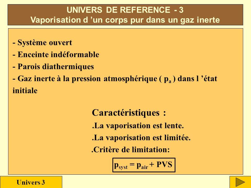 p Nombre de mole PVS Palier de liquéfaction UNIVERS DE RÉFÉRENCE - 2 Vaporisation d un corps pur sous vide initial Univers 2