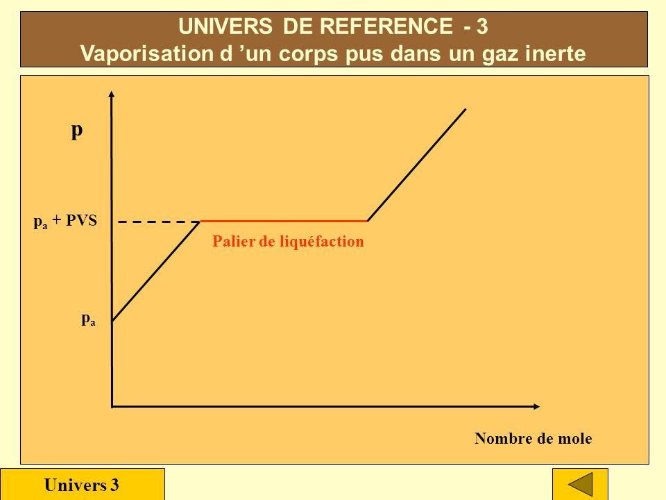 UNIVERS DE REFERENCE - 3 Vaporisation d un corps pur dans un gaz inerte Caractéristiques :.La vaporisation est lente..La vaporisation est limitée..Cri