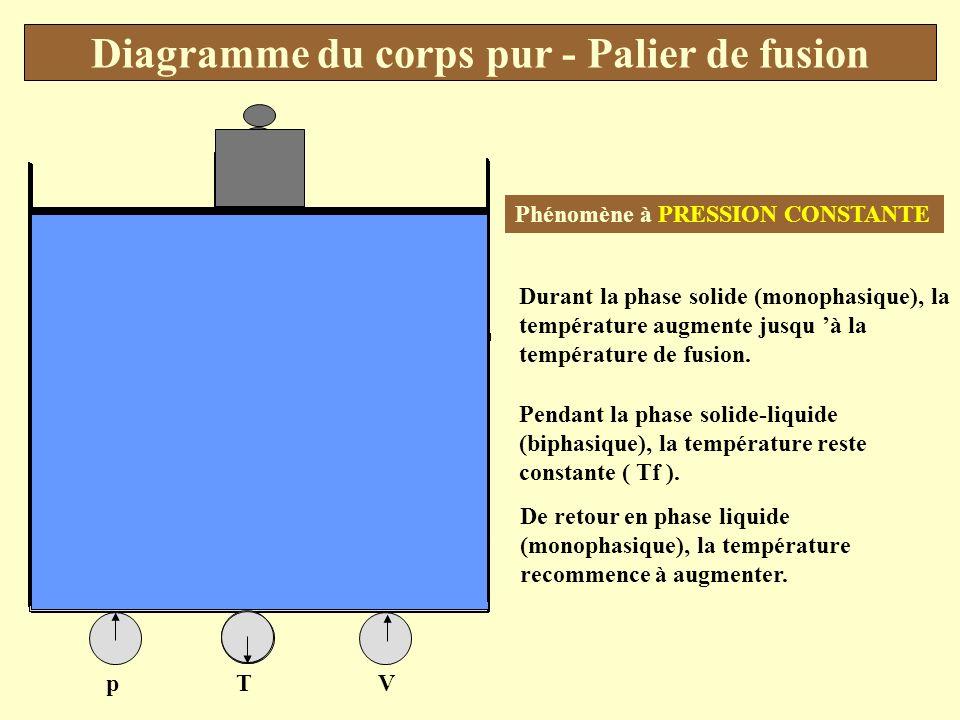 Diagramme du corps pur - Palier de fusion palier de fusion Solide liquide T TfTf Temps
