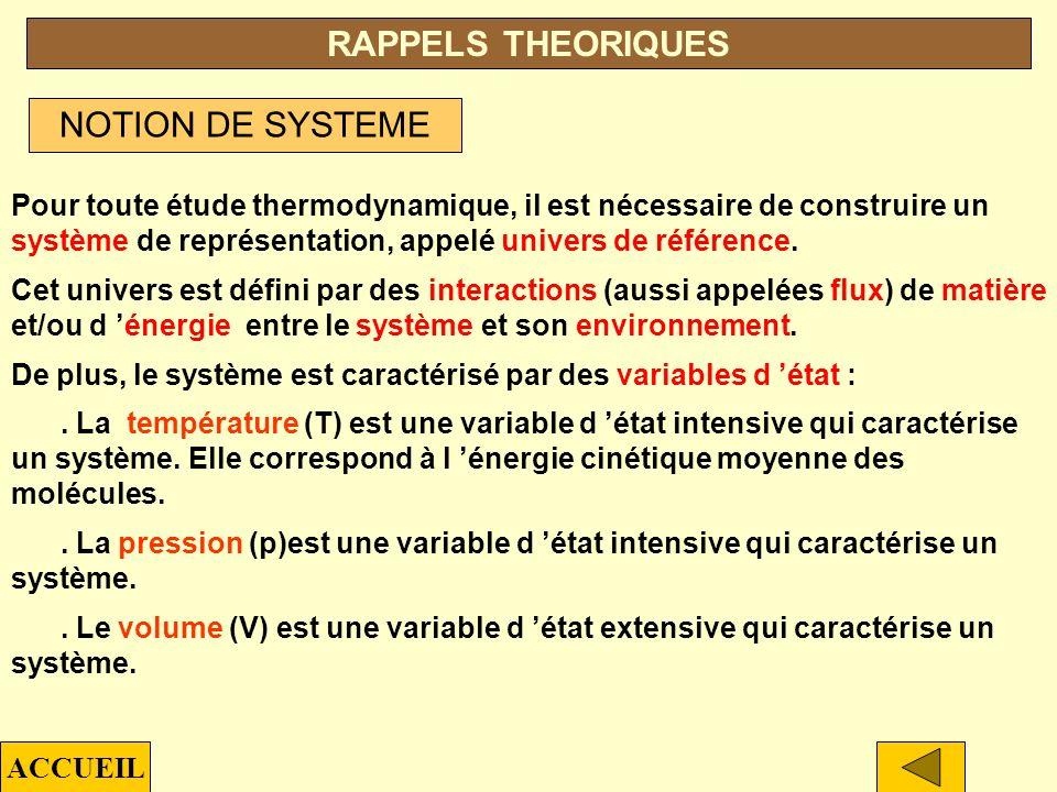 p T T t =134,86 K (-138,29°C) p t =4.10 -6 bars T eb =272,65 K (-0,5°C) T c =425,18 K (152°C) p c =38 bars Point triple Point débullition (p a ) Point critique P.V.S (25°C) PVS = 2,3 bars TYPE DE STOCKAGE TRTR PaPa T eb Biphasique (GIL)CryogéniqueCas particulier p t < p a < p c T eb < T R < T c BUTANE TYPE 2 ACCUEIL Univers 4Univers 1Univers 2 Univers 3 EXEMPLES DE STOCKAGES