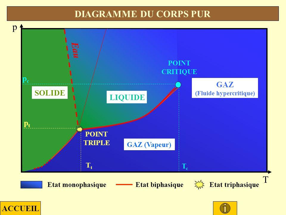 LIQUIDE SOLIDE GAZ (Fluide hypercritique) GAZ (Vapeur) Etat biphasiqueEtat triphasiqueEtat monophasique p T DIAGRAMME DU CORPS PUR LIQUIDE Eau POINT TRIPLE ptpt TtTt POINT CRITIQUE pcpc TcTc ACCUEIL