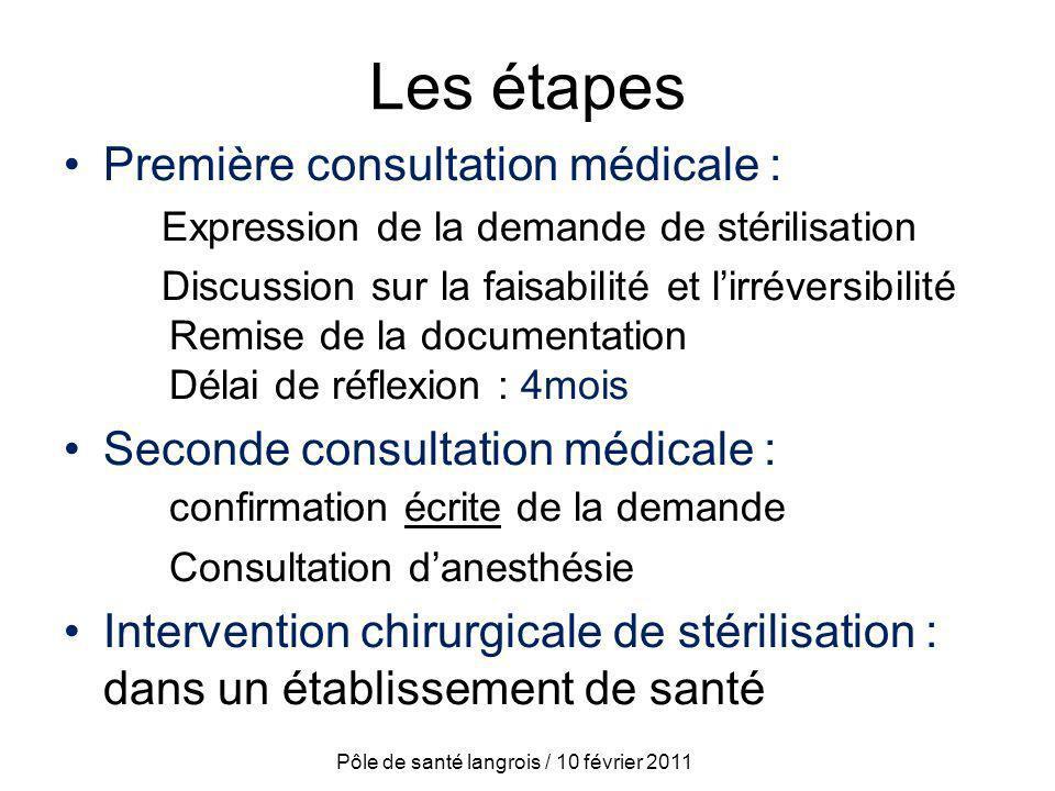 Les étapes Première consultation médicale : Expression de la demande de stérilisation Discussion sur la faisabilité et lirréversibilité Remise de la d
